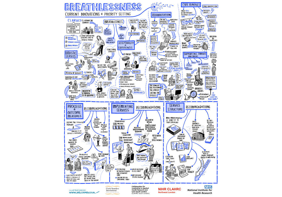 Productive event explores current innovations and priority setting around breathlessness