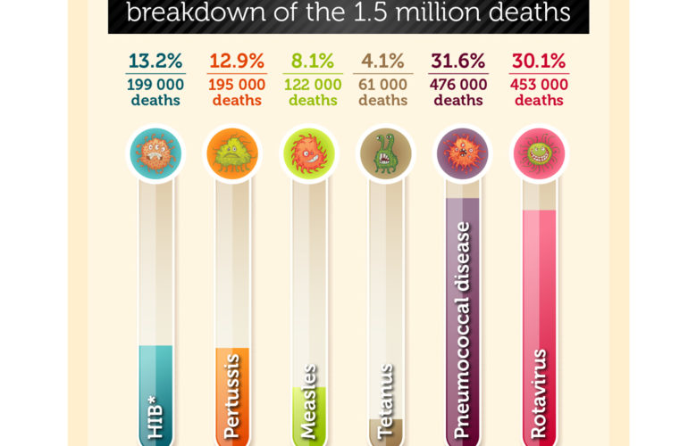 This year 1.5 million children will die from preventable illnesses