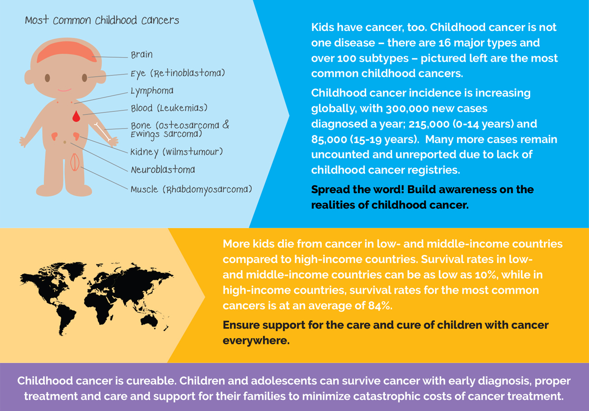 Today is International Childhood Cancer Day