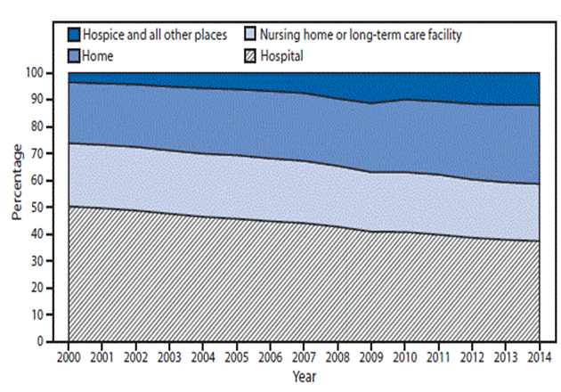 Hospice deaths are increasing
