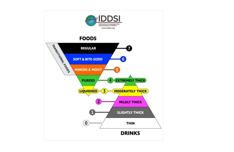Implementing IDDSI in hospices