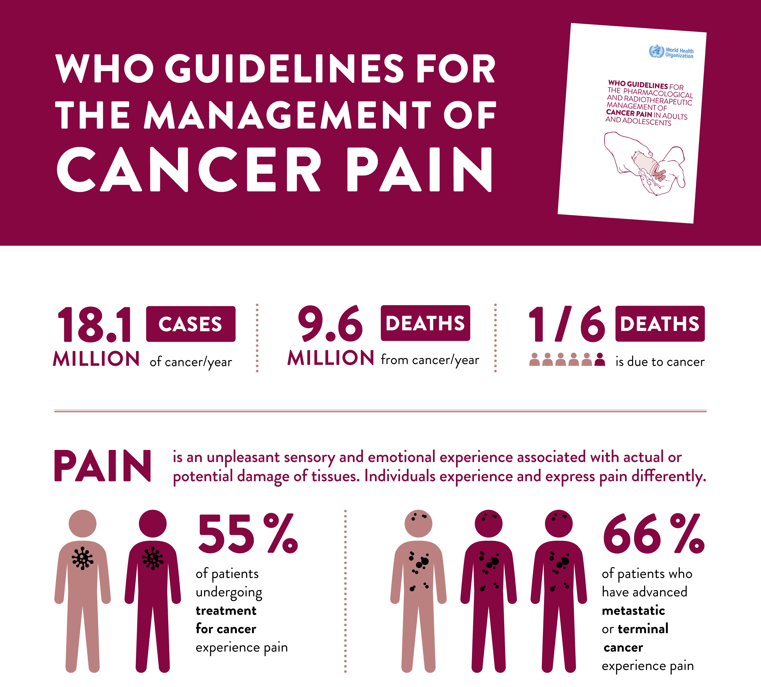 New guidance released on managing cancer pain, a major cause of unnecessary suffering