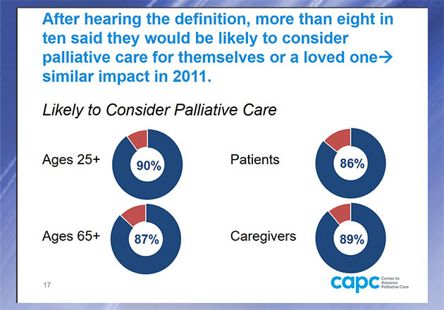 New Public Opinion Research Reveals Palliative Care Still Relatively Unknown Among the General Public