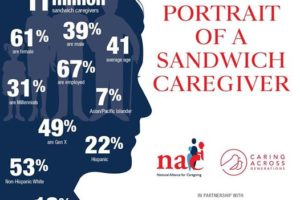 National Alliance for Caregiving and Caring Across Generations release a statistically representative snapshot of workers who are balancing family responsibilities and care