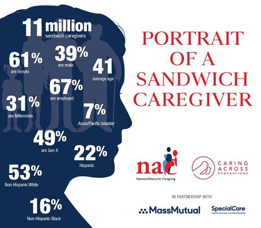 "New Research Shines a Light on a Forgotten Generation – GenX Caregivers ""Sandwiched' Between Kids and Parents"
