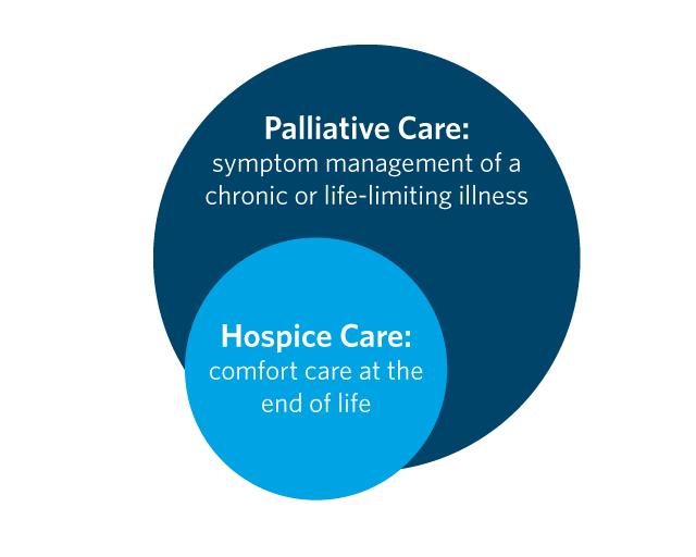 Demystifying palliative care: an integral part of healthcare piece that is missing