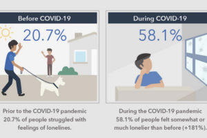 The 'Women's Health Interactive COVID-19 Loneliness Survey' results provide insight into loneliness before the pandemic and how the depth and scope of loneliness changed during the pandemic.