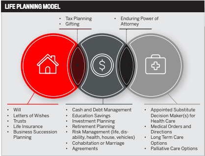 Advance Care Planning: A Key Step in Life Planning